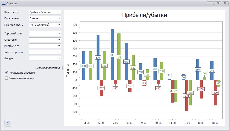 картинки отчетности в графиках личной